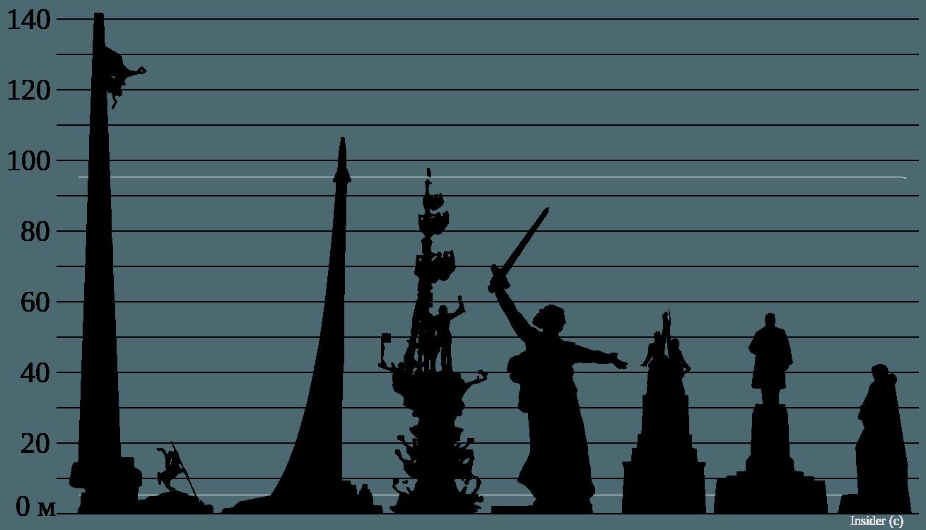 Monumentos de Rusia